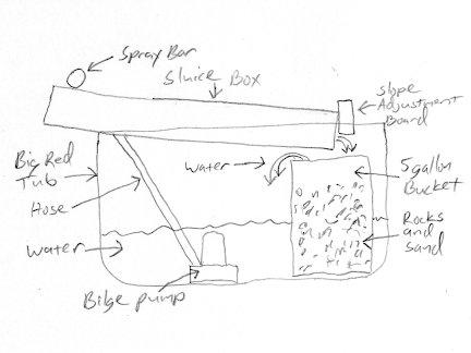 Wooden+Sluice+Box+Plans ... sluice box for gold prospectingIt was easy ...
