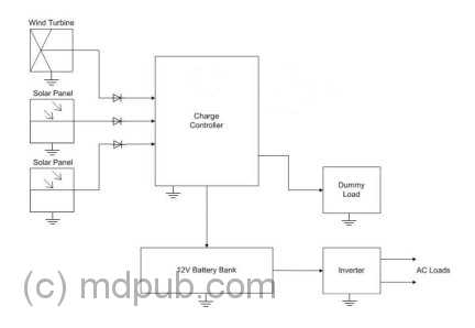 A New Solar / Wind Charge Controller Based on the 555 Chip